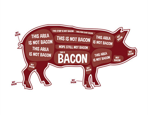 Bacon Locator Pig Butchering Guide