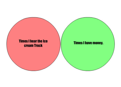Chart Comparing Times I Hear The Ice Cream Truck And Have Money